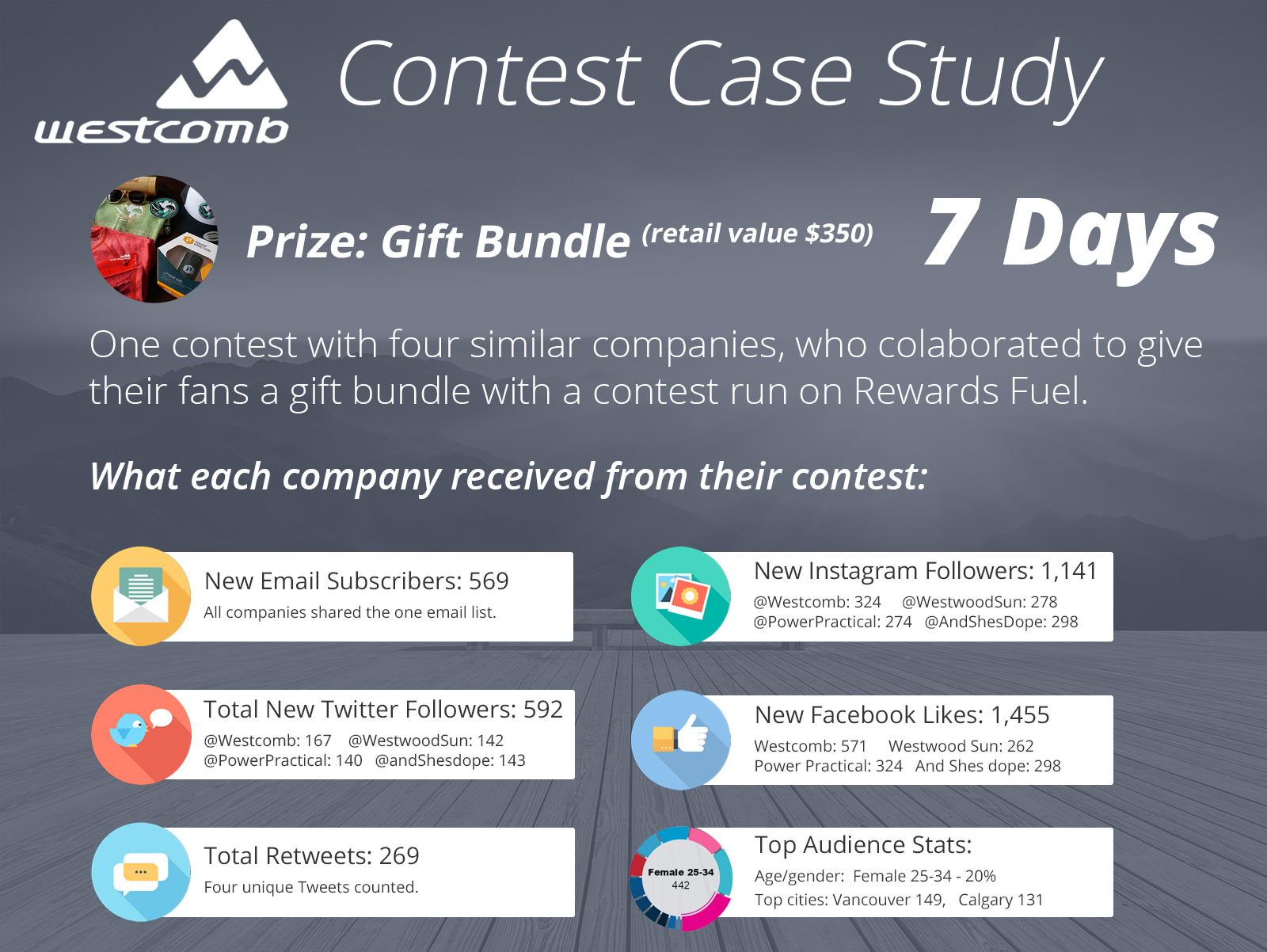 Contest Case Study