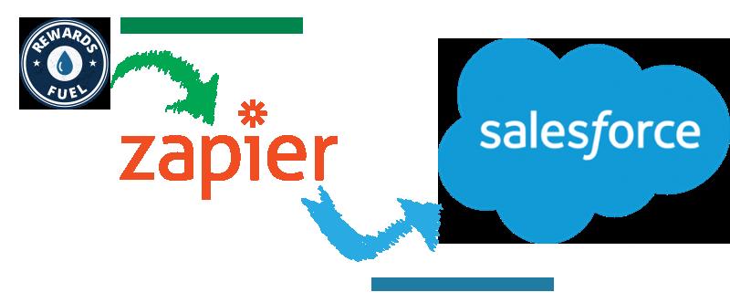 Zap Salesforce leads